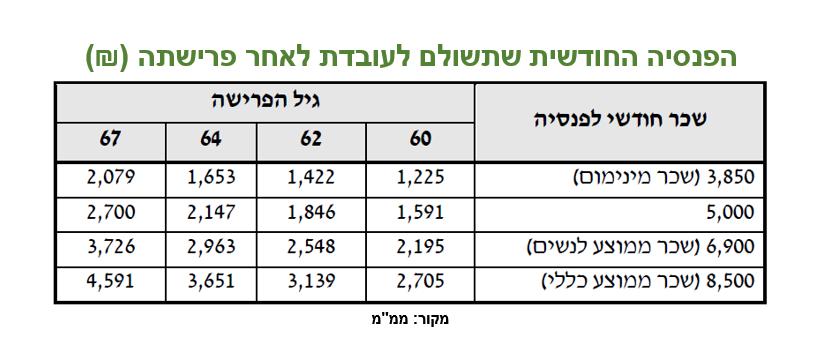 דחיית פרישה לנשים לפי מרכז המחקר והמידע של הכנסת