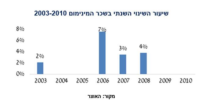 שינוי שכר מינימום 2003-2010